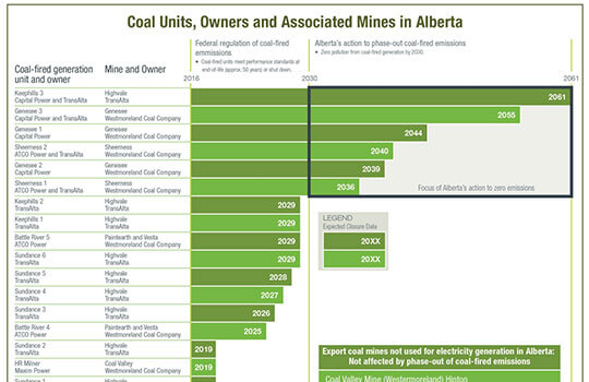 Alberta Electricity Market – An Avalanche of Costly Changes